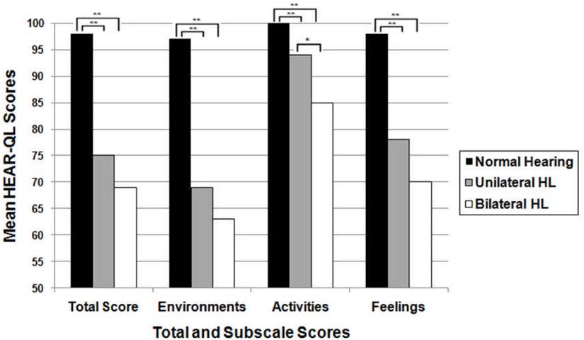 graph of HEAR-QL scores